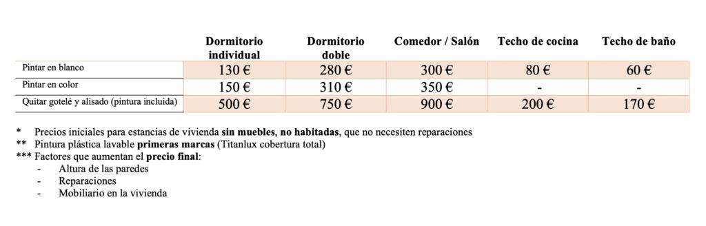 presupuesto-pintar-casa-madrid